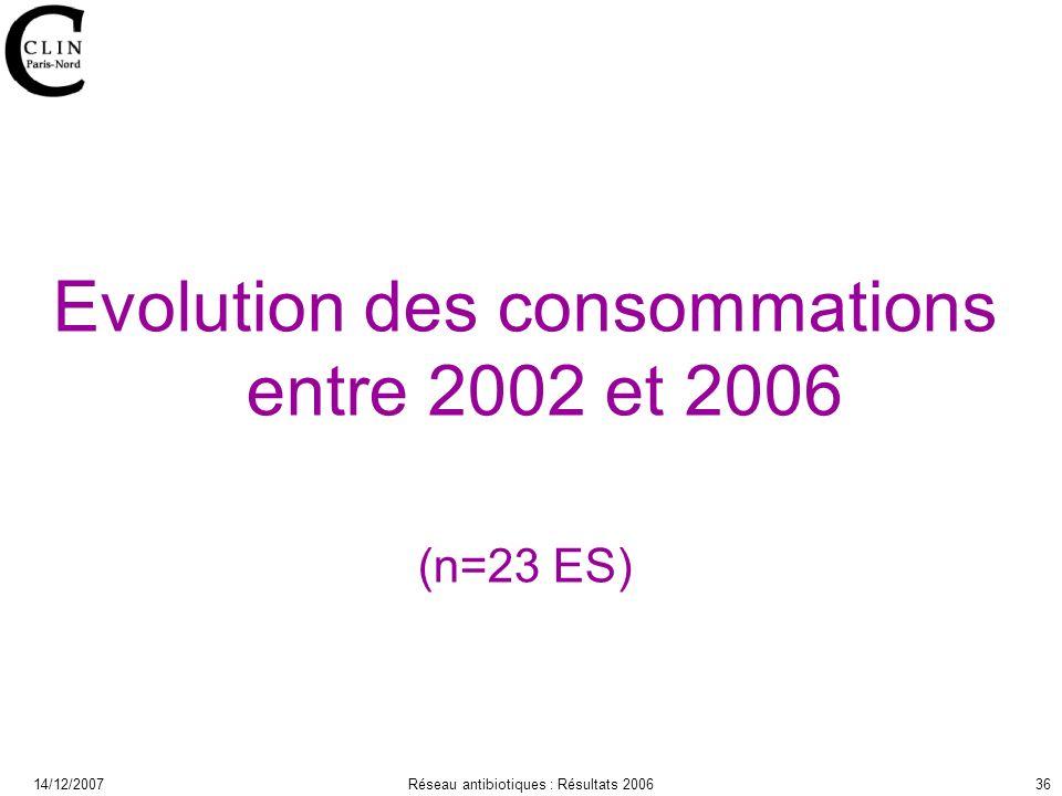 14/12/2007Réseau antibiotiques : Résultats 200636 Evolution des consommations entre 2002 et 2006 (n=23 ES)