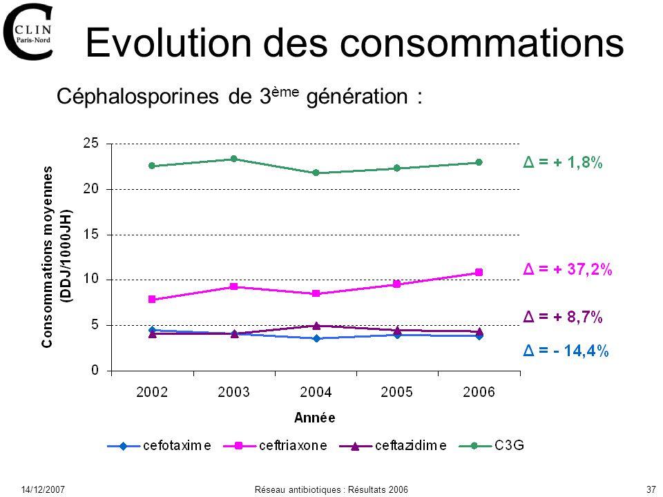 14/12/2007Réseau antibiotiques : Résultats 200637 Evolution des consommations Céphalosporines de 3 ème génération :