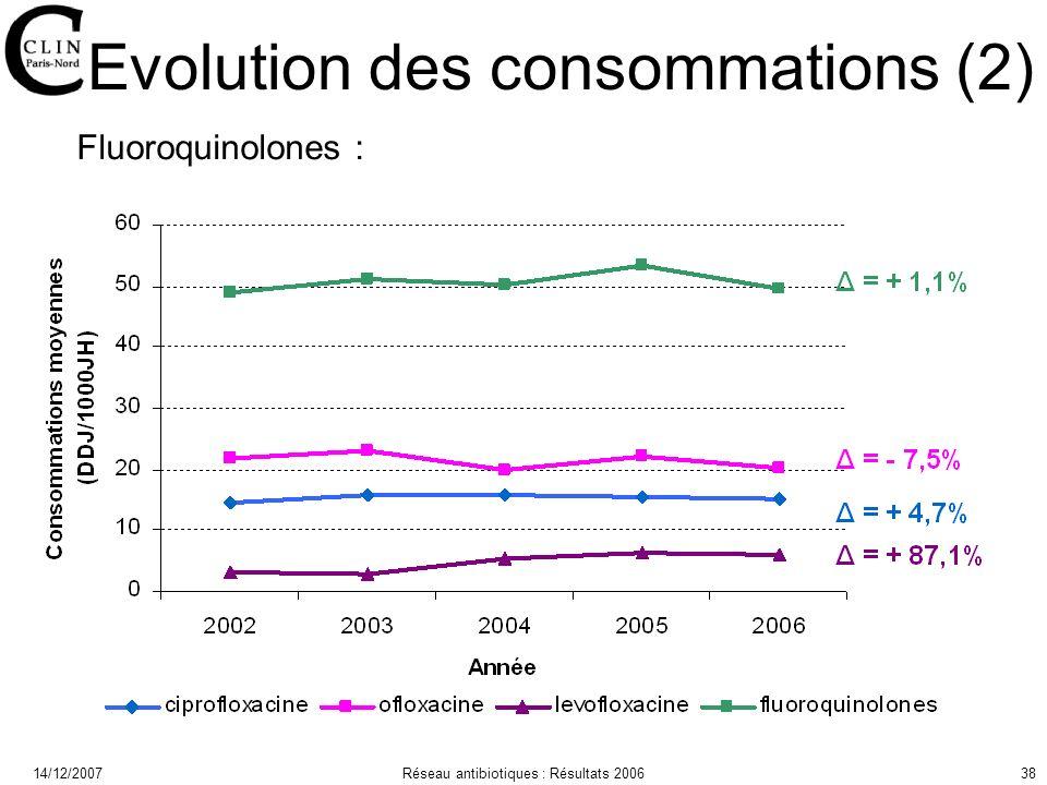 14/12/2007Réseau antibiotiques : Résultats 200638 Evolution des consommations (2) Fluoroquinolones :