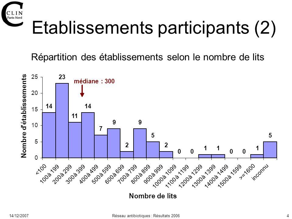 14/12/2007Réseau antibiotiques : Résultats 20064 Etablissements participants (2)