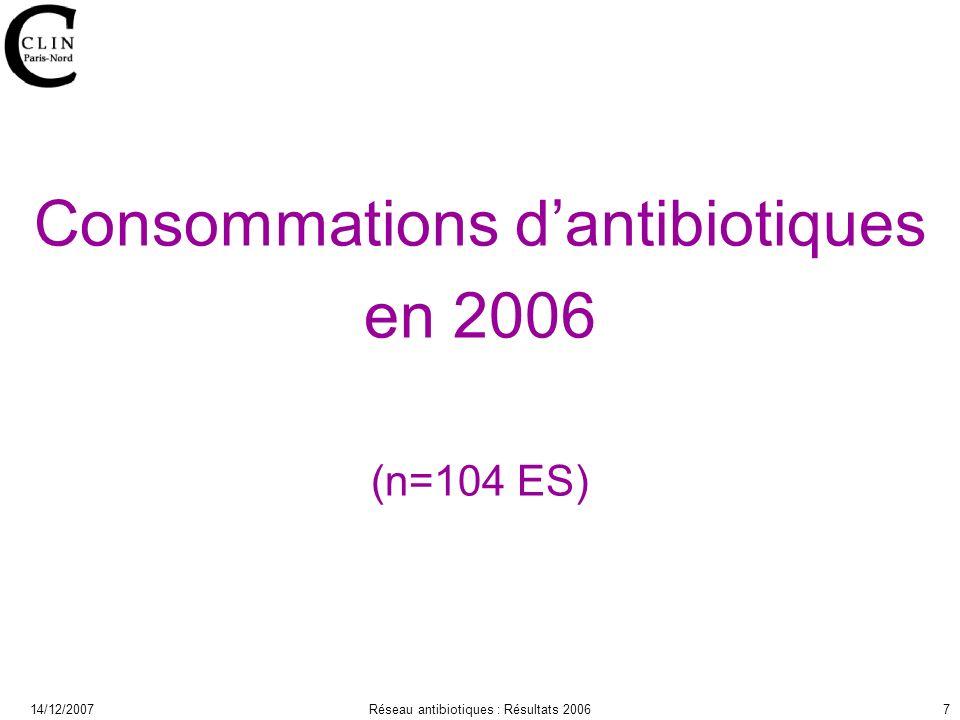 14/12/2007Réseau antibiotiques : Résultats 20067 Consommations dantibiotiques en 2006 (n=104 ES)