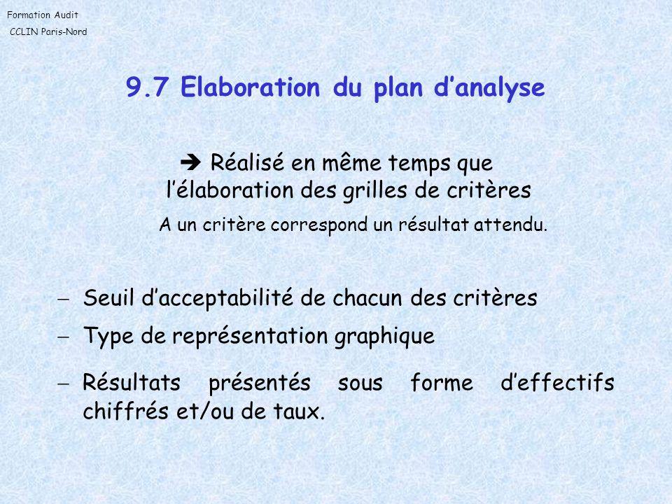 Formation Audit CCLIN Paris-Nord 9.7 Elaboration du plan danalyse Réalisé en même temps que lélaboration des grilles de critères A un critère correspo