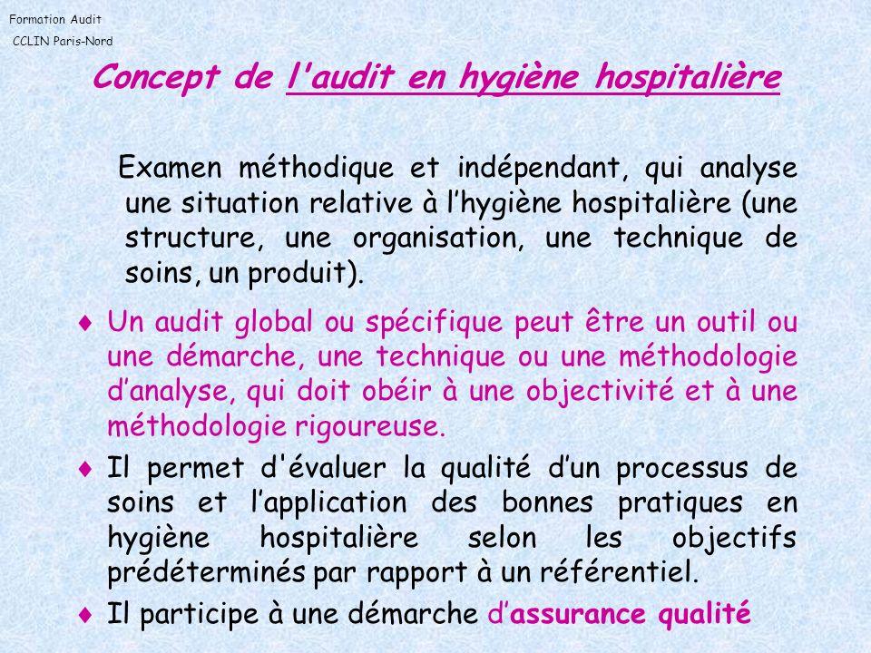 Formation Audit CCLIN Paris-Nord Concepts (suite) Assurance qualité (ANDEM, 1996) : ensemble dactions préétablies et systématiques nécessaires pour donner la confiance appropriée en ce quun produit ou service satisfait aux exigences données relatives à la qualité