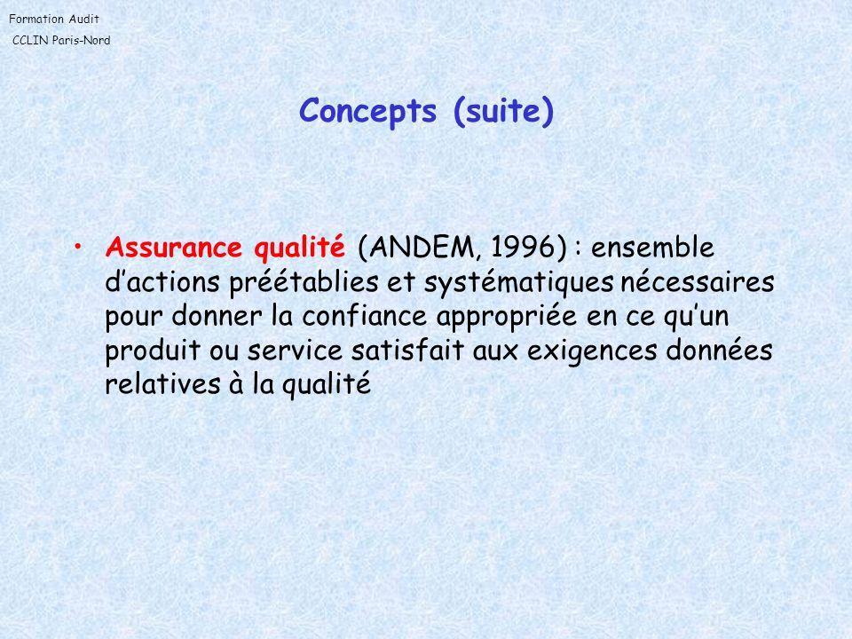 Formation Audit CCLIN Paris-Nord Concepts (suite) Assurance qualité (ANDEM, 1996) : ensemble dactions préétablies et systématiques nécessaires pour do
