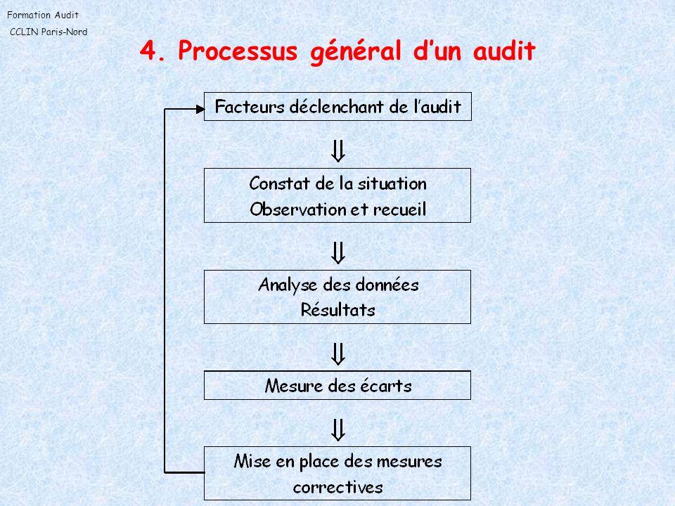 Formation Audit CCLIN Paris-Nord 4.1 Les étapes dun audit