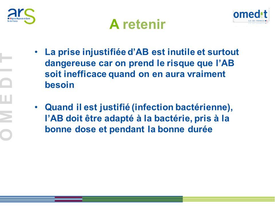 O M E D I T Origine de la résistance Toute prise dAB favorise lapparition de bactéries résistantes Surtout si : - molécule non adaptée à la bactérie - dose trop faible - durée trop longue Depuis le début des années 2000, il existe des bactéries multi-résistantes quon ne peut plus traiter à lhôpital comme en ville 25 000 décès/an en Europe