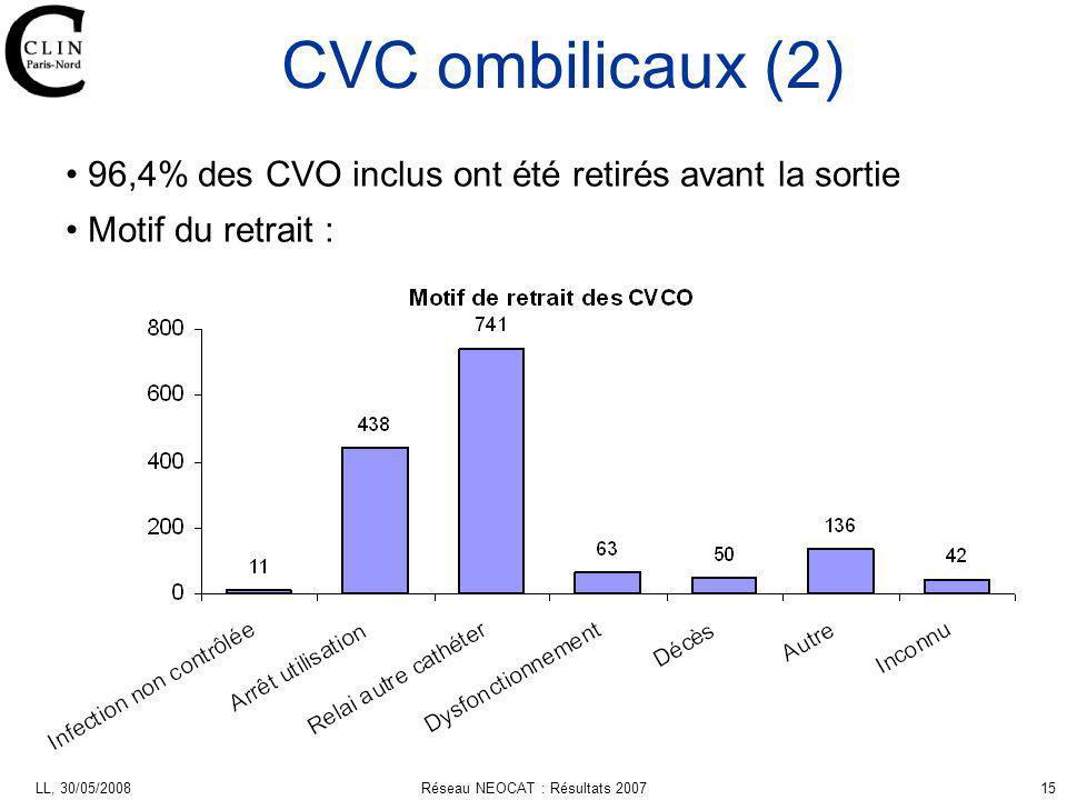 LL, 30/05/2008Réseau NEOCAT : Résultats 200715 96,4% des CVO inclus ont été retirés avant la sortie Motif du retrait : CVC ombilicaux (2)