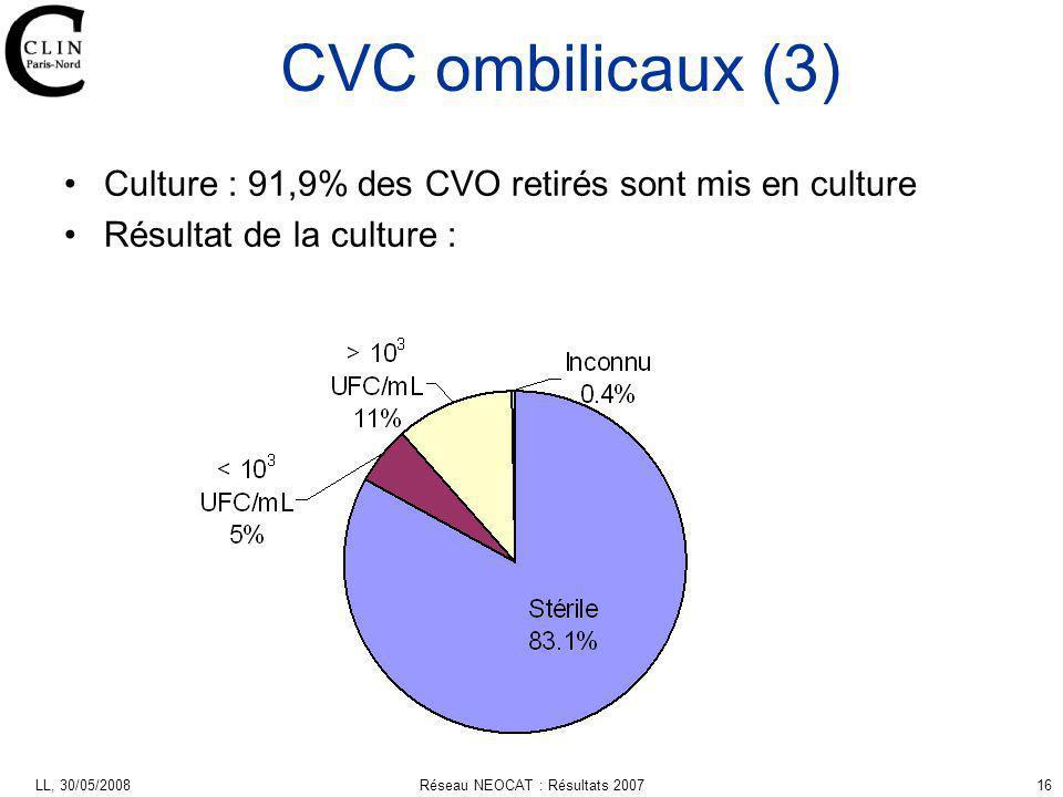 LL, 30/05/2008Réseau NEOCAT : Résultats 200716 CVC ombilicaux (3) Culture : 91,9% des CVO retirés sont mis en culture Résultat de la culture :