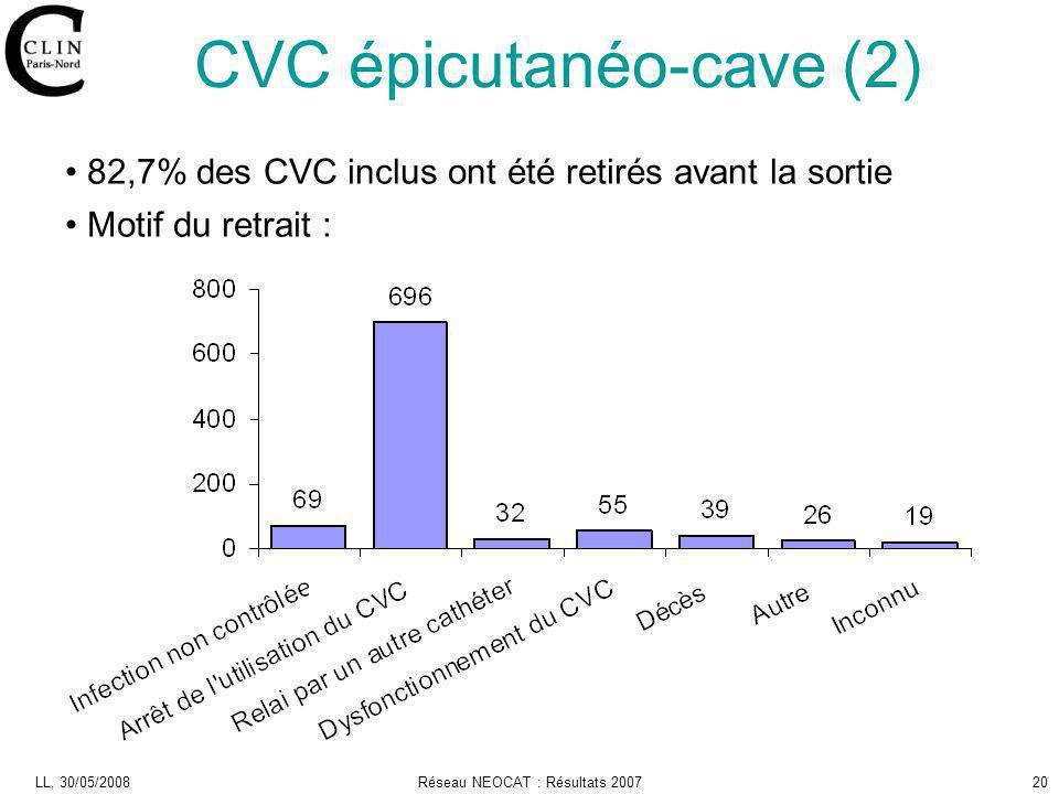 LL, 30/05/2008Réseau NEOCAT : Résultats 200720 82,7% des CVC inclus ont été retirés avant la sortie Motif du retrait : CVC épicutanéo-cave (2)