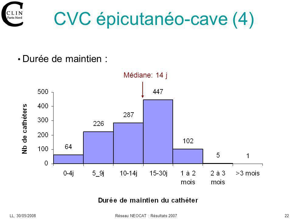LL, 30/05/2008Réseau NEOCAT : Résultats 200722 Durée de maintien : CVC épicutanéo-cave (4) Médiane: 14 j
