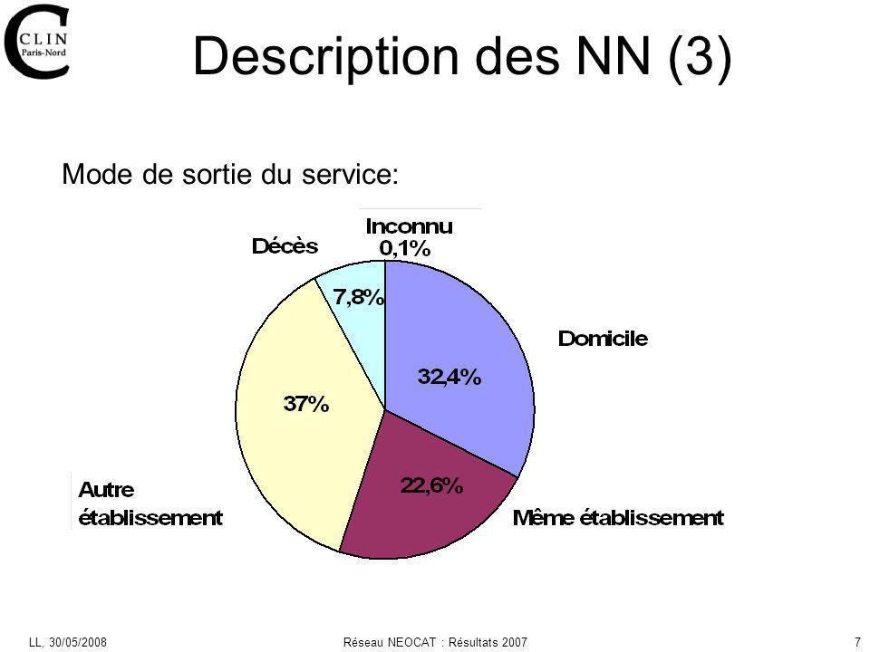 LL, 30/05/2008Réseau NEOCAT : Résultats 20077 Mode de sortie du service: Description des NN (3)