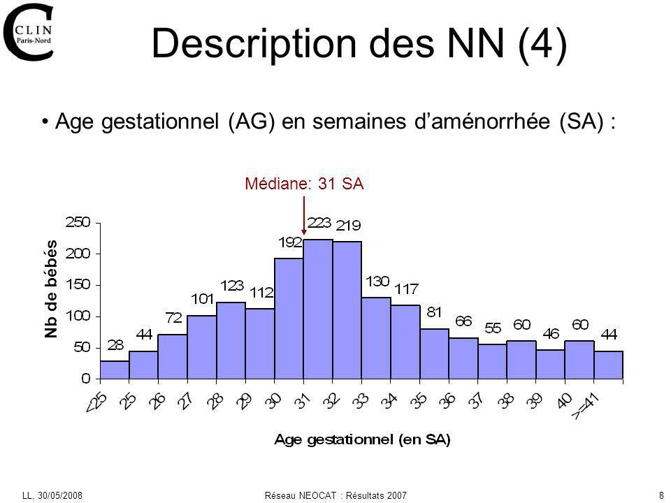 LL, 30/05/2008Réseau NEOCAT : Résultats 20078 Age gestationnel (AG) en semaines daménorrhée (SA) : Description des NN (4) Nb de bébés Médiane: 31 SA