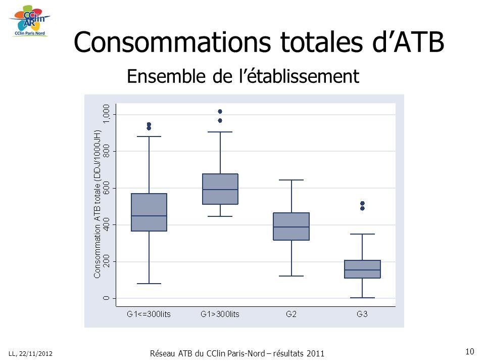 Réseau ATB du CClin Paris-Nord – résultats 2011 LL, 22/11/2012 10 Consommations totales dATB Ensemble de létablissement