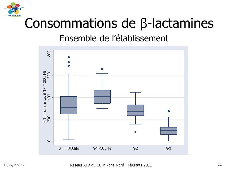 Réseau ATB du CClin Paris-Nord – résultats 2011 LL, 22/11/2012 11 Consommations de β-lactamines Ensemble de létablissement