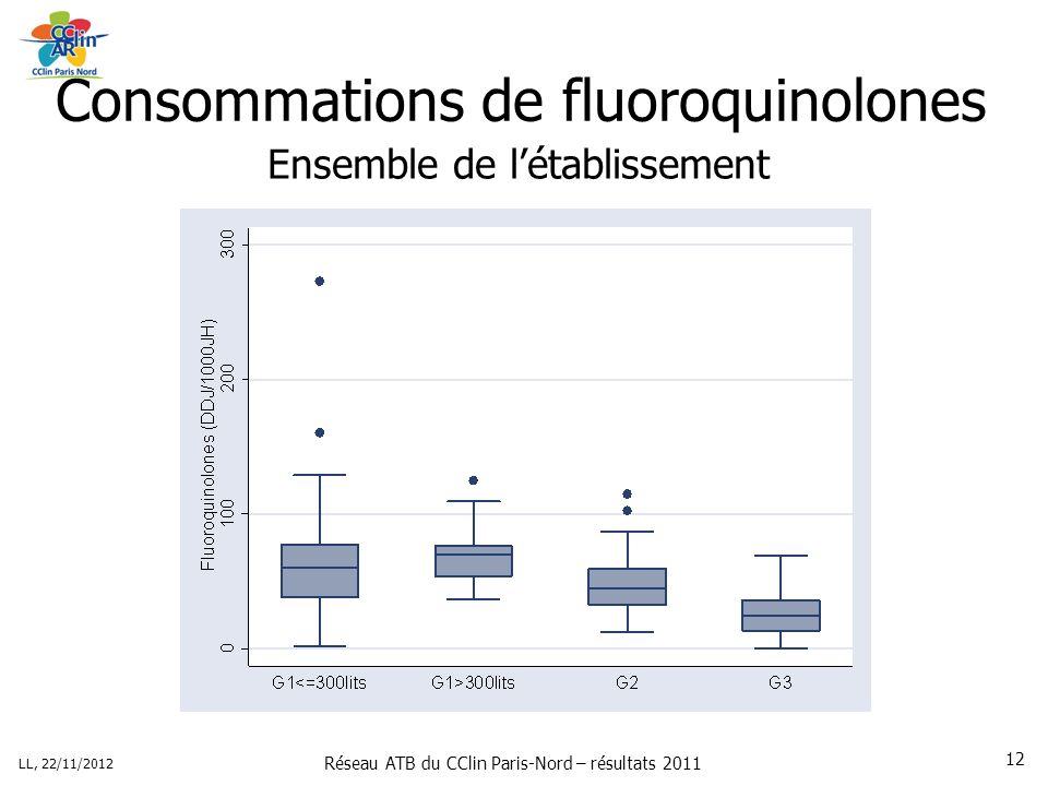 Réseau ATB du CClin Paris-Nord – résultats 2011 LL, 22/11/2012 12 Consommations de fluoroquinolones Ensemble de létablissement