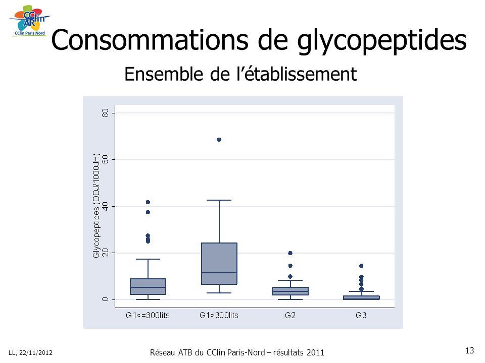 Réseau ATB du CClin Paris-Nord – résultats 2011 LL, 22/11/2012 13 Consommations de glycopeptides Ensemble de létablissement