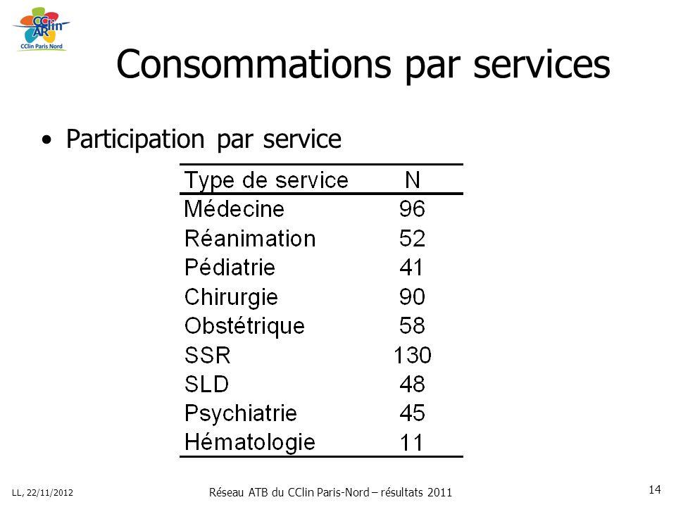 Réseau ATB du CClin Paris-Nord – résultats 2011 LL, 22/11/2012 14 Consommations par services Participation par service
