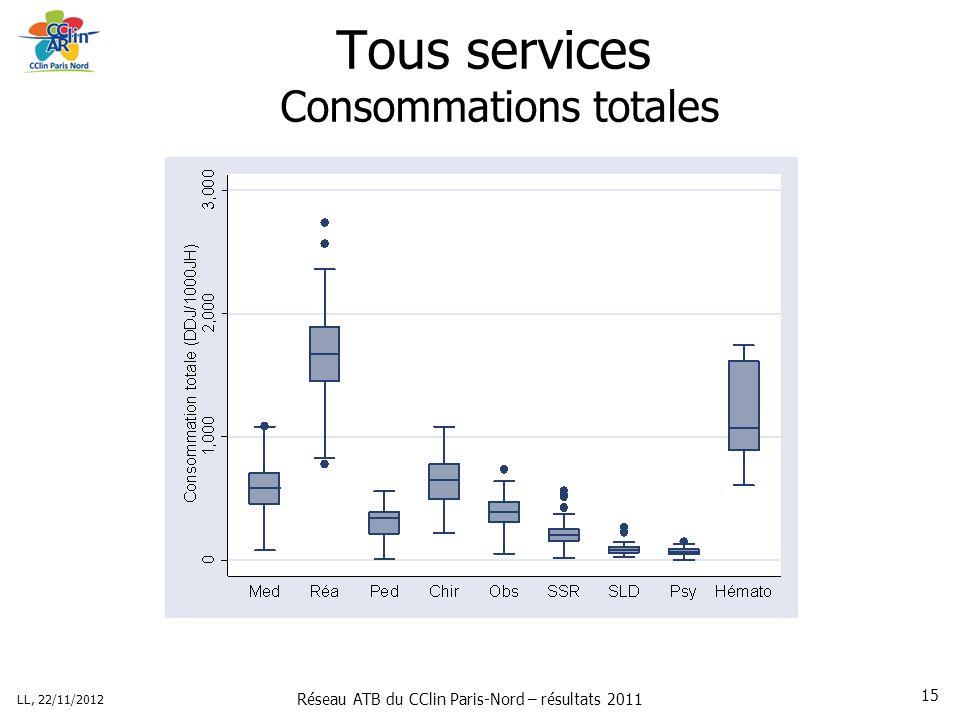Réseau ATB du CClin Paris-Nord – résultats 2011 LL, 22/11/2012 15 Tous services Consommations totales
