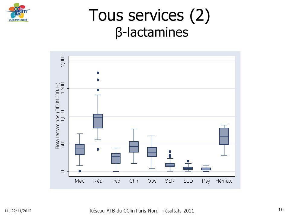 Réseau ATB du CClin Paris-Nord – résultats 2011 LL, 22/11/2012 16 Tous services (2) β-lactamines