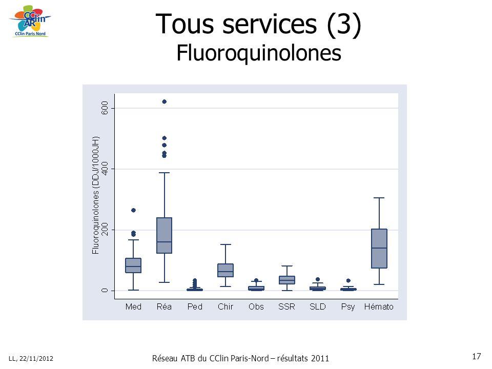 Réseau ATB du CClin Paris-Nord – résultats 2011 LL, 22/11/2012 17 Tous services (3) Fluoroquinolones
