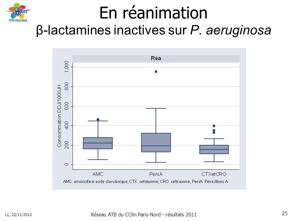 Réseau ATB du CClin Paris-Nord – résultats 2011 LL, 22/11/2012 25 En réanimation β-lactamines inactives sur P.