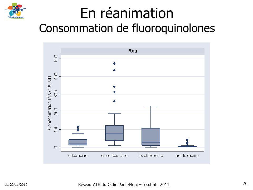 Réseau ATB du CClin Paris-Nord – résultats 2011 LL, 22/11/2012 26 En réanimation Consommation de fluoroquinolones