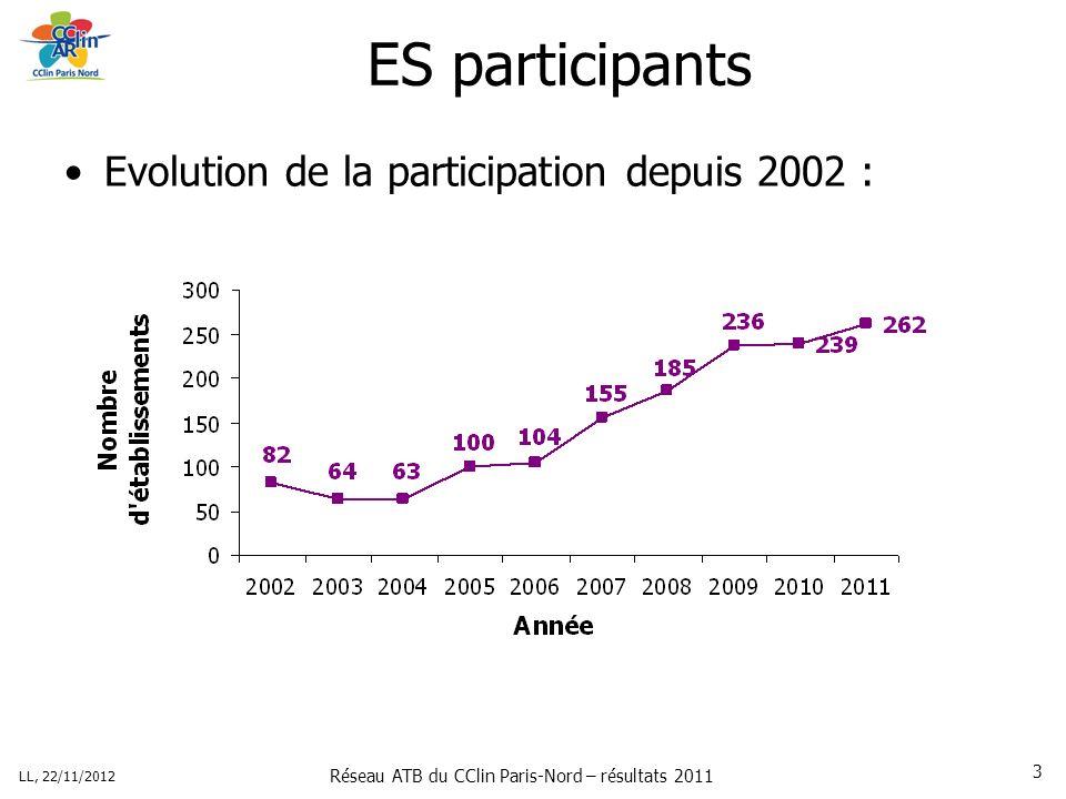 Réseau ATB du CClin Paris-Nord – résultats 2011 LL, 22/11/2012 3 ES participants Evolution de la participation depuis 2002 :
