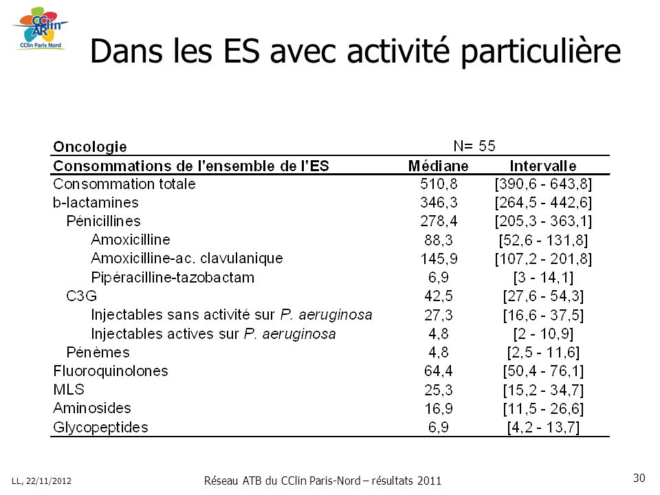 Réseau ATB du CClin Paris-Nord – résultats 2011 LL, 22/11/2012 30 Dans les ES avec activité particulière