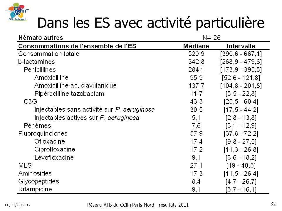 Réseau ATB du CClin Paris-Nord – résultats 2011 LL, 22/11/2012 32 Dans les ES avec activité particulière