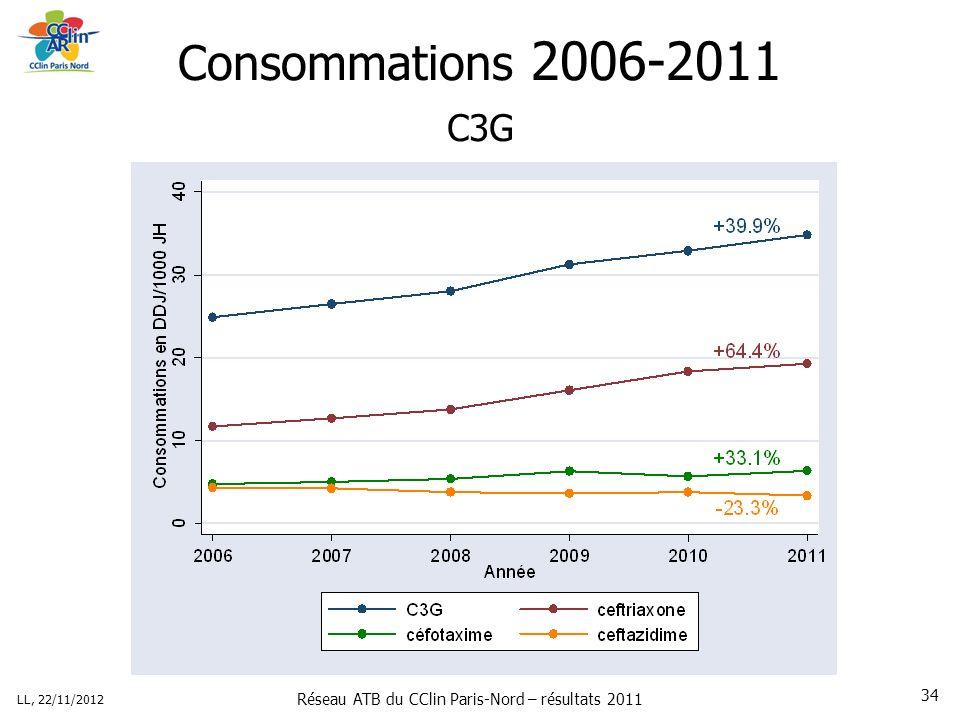 Réseau ATB du CClin Paris-Nord – résultats 2011 LL, 22/11/2012 34 Consommations 2006-2011 C3G