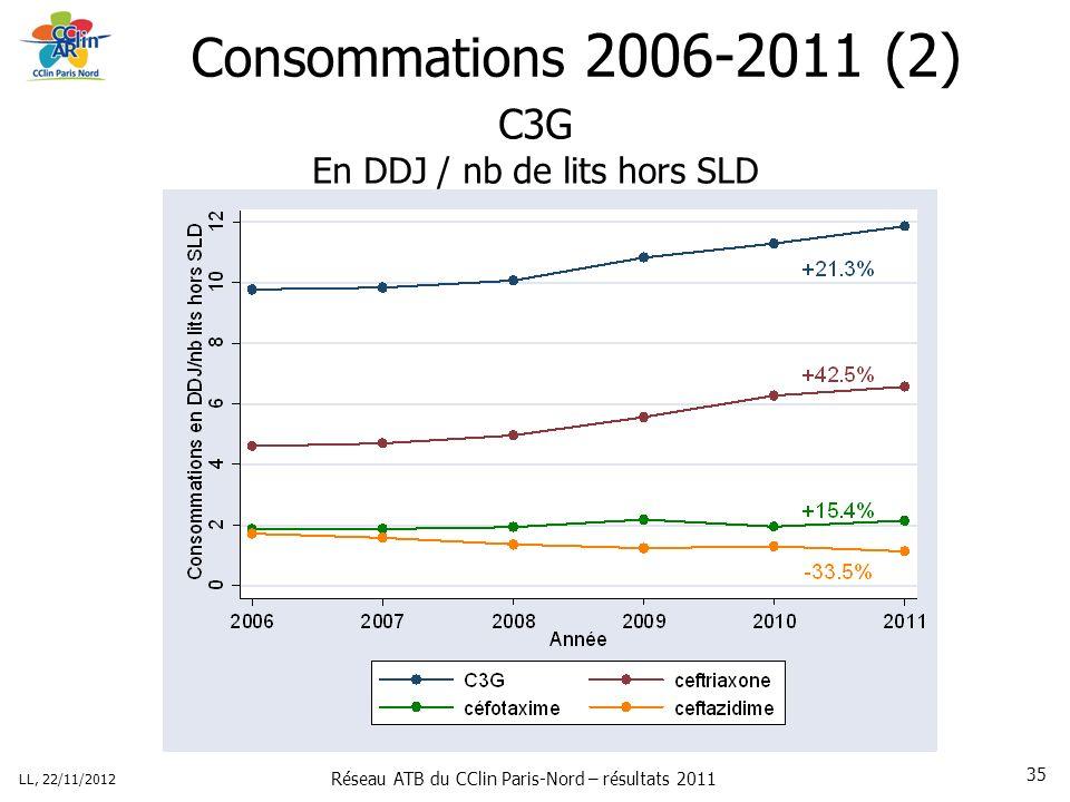 Réseau ATB du CClin Paris-Nord – résultats 2011 LL, 22/11/2012 35 Consommations 2006-2011 (2) C3G En DDJ / nb de lits hors SLD
