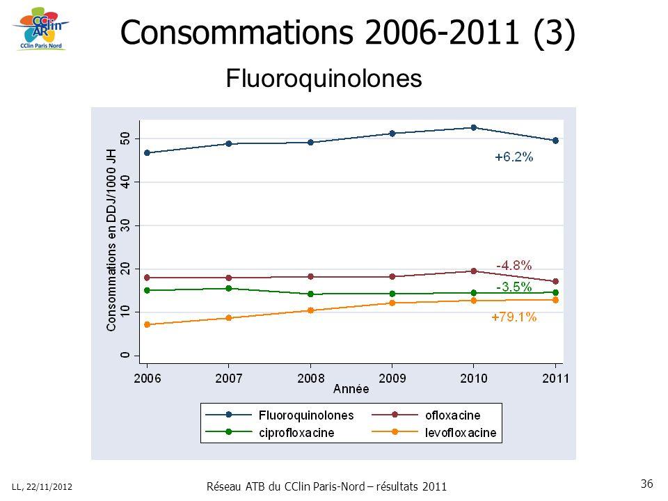Réseau ATB du CClin Paris-Nord – résultats 2011 LL, 22/11/2012 36 Consommations 2006-2011 (3) Fluoroquinolones