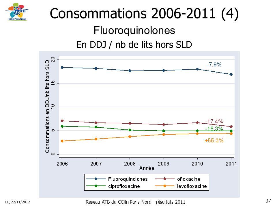 Réseau ATB du CClin Paris-Nord – résultats 2011 LL, 22/11/2012 37 Consommations 2006-2011 (4) Fluoroquinolones En DDJ / nb de lits hors SLD