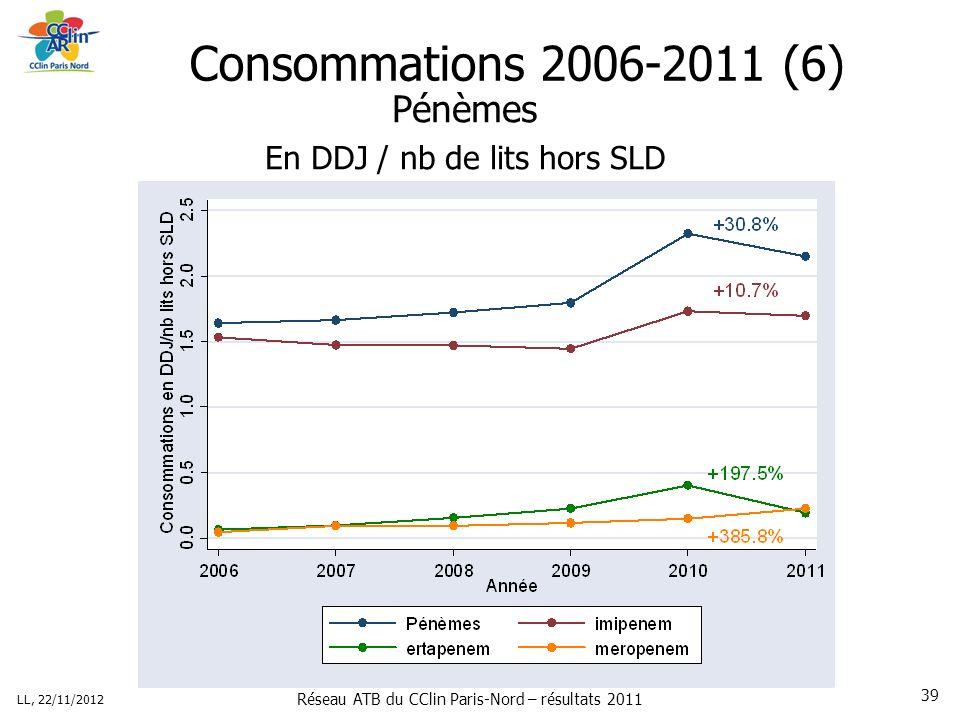 Réseau ATB du CClin Paris-Nord – résultats 2011 LL, 22/11/2012 39 Consommations 2006-2011 (6) Pénèmes En DDJ / nb de lits hors SLD