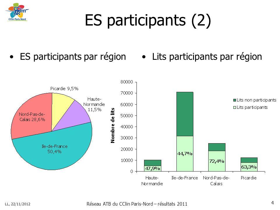 Réseau ATB du CClin Paris-Nord – résultats 2011 LL, 22/11/2012 4 ES participants (2) ES participants par régionLits participants par région