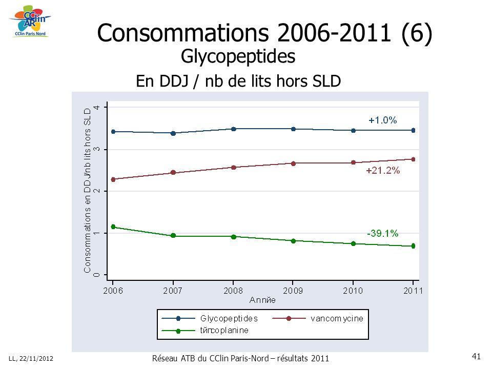 Réseau ATB du CClin Paris-Nord – résultats 2011 LL, 22/11/2012 41 Consommations 2006-2011 (6) Glycopeptides En DDJ / nb de lits hors SLD