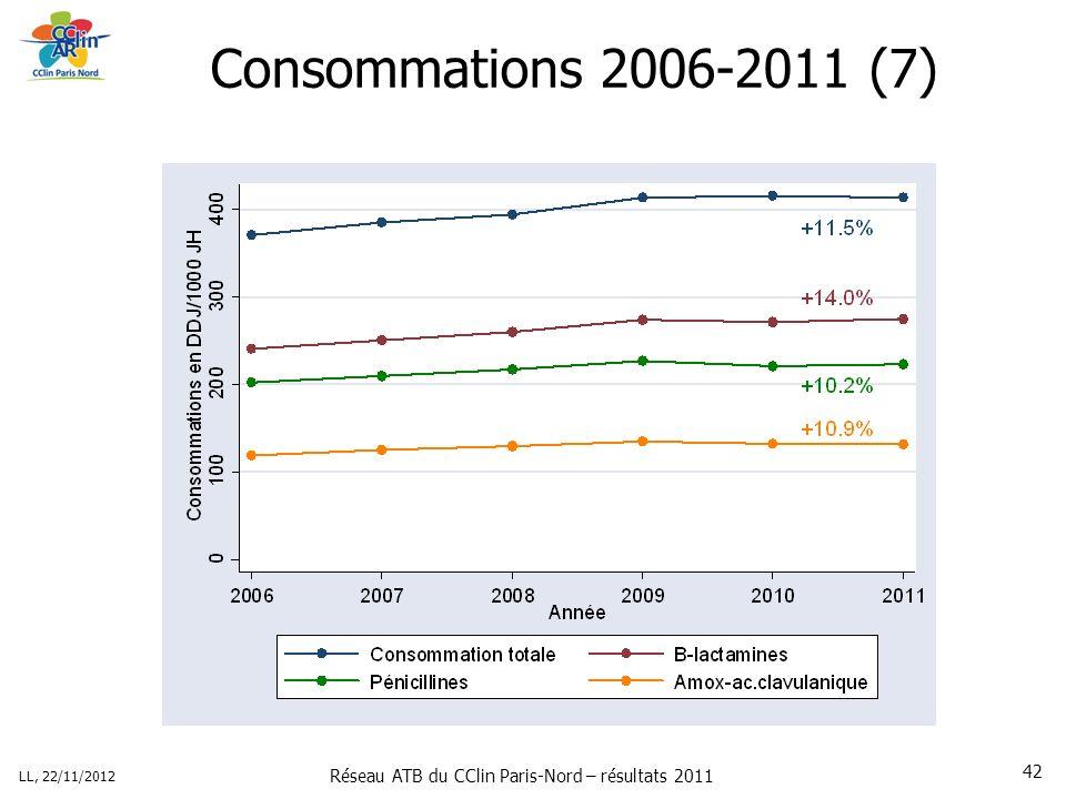 Réseau ATB du CClin Paris-Nord – résultats 2011 LL, 22/11/2012 42 Consommations 2006-2011 (7)