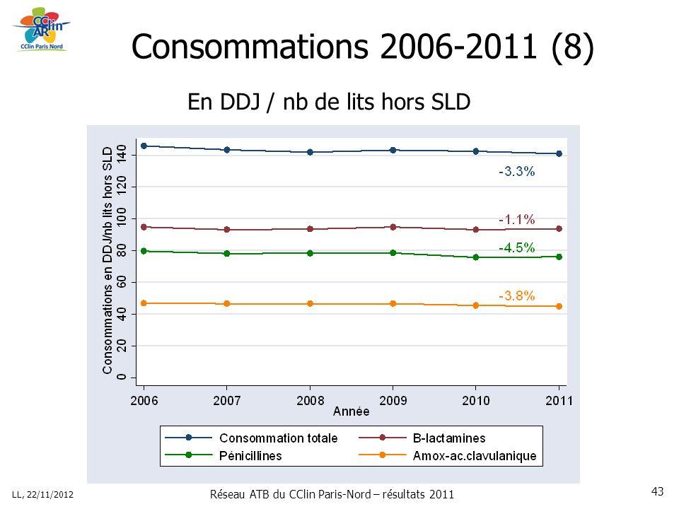 Réseau ATB du CClin Paris-Nord – résultats 2011 LL, 22/11/2012 43 Consommations 2006-2011 (8) En DDJ / nb de lits hors SLD