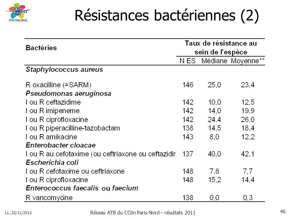 Réseau ATB du CClin Paris-Nord – résultats 2011 LL, 22/11/2012 46 Résistances bactériennes (2)