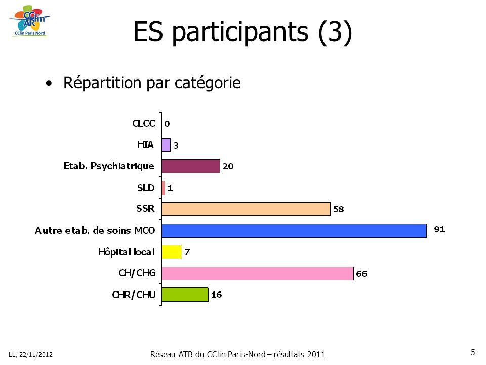 Réseau ATB du CClin Paris-Nord – résultats 2011 LL, 22/11/2012 5 ES participants (3) Répartition par catégorie