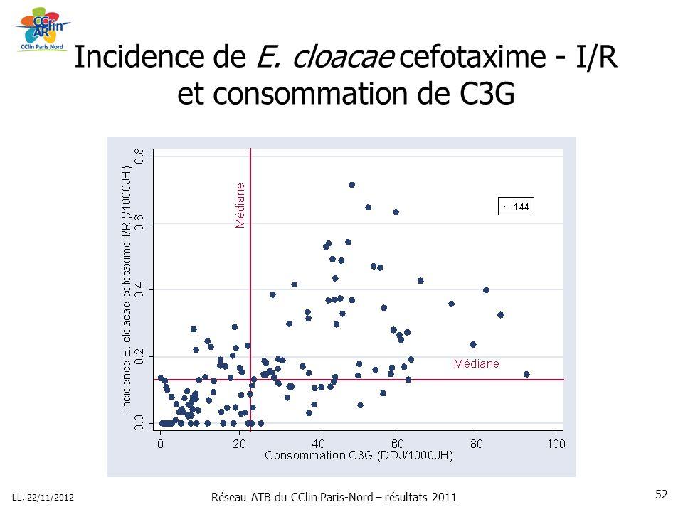 Réseau ATB du CClin Paris-Nord – résultats 2011 LL, 22/11/2012 52 Incidence de E.