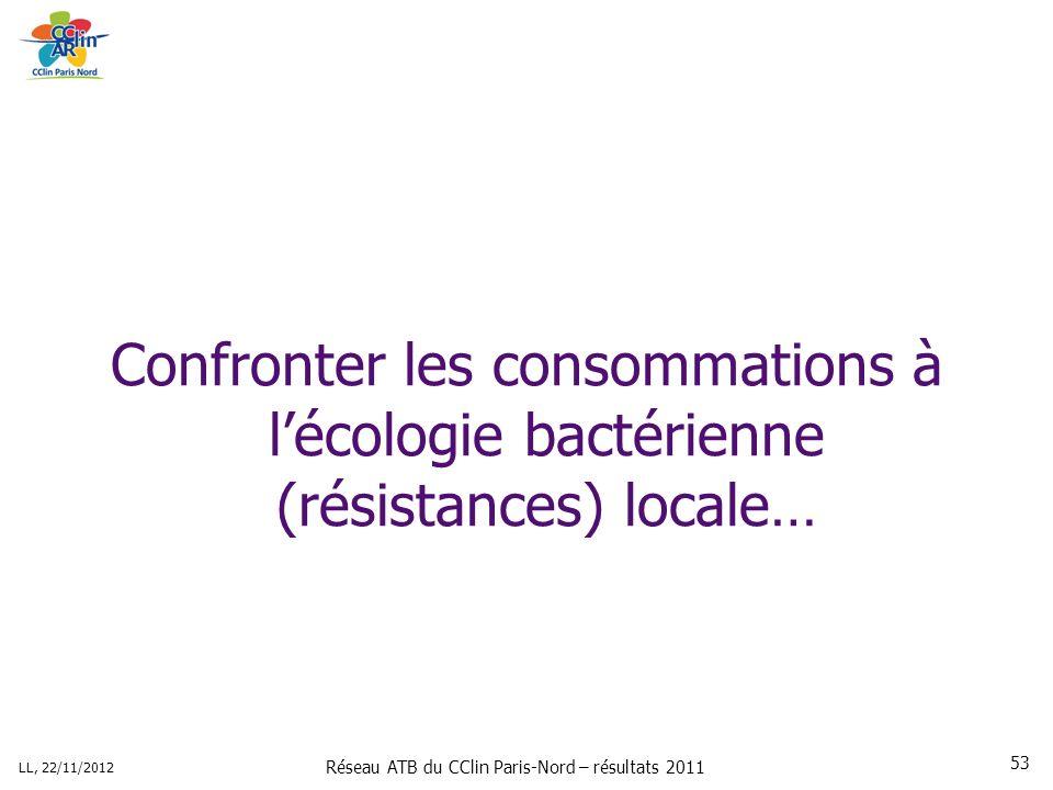 Réseau ATB du CClin Paris-Nord – résultats 2011 LL, 22/11/2012 53 Confronter les consommations à lécologie bactérienne (résistances) locale…
