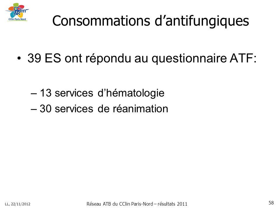 Réseau ATB du CClin Paris-Nord – résultats 2011 LL, 22/11/2012 58 Consommations dantifungiques 39 ES ont répondu au questionnaire ATF: –13 services dhématologie –30 services de réanimation