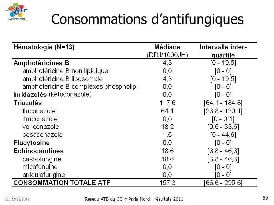 Réseau ATB du CClin Paris-Nord – résultats 2011 LL, 22/11/2012 59 Consommations dantifungiques