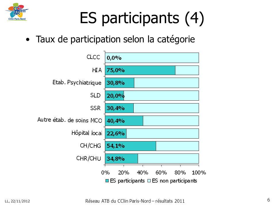 Réseau ATB du CClin Paris-Nord – résultats 2011 LL, 22/11/2012 6 ES participants (4) Taux de participation selon la catégorie