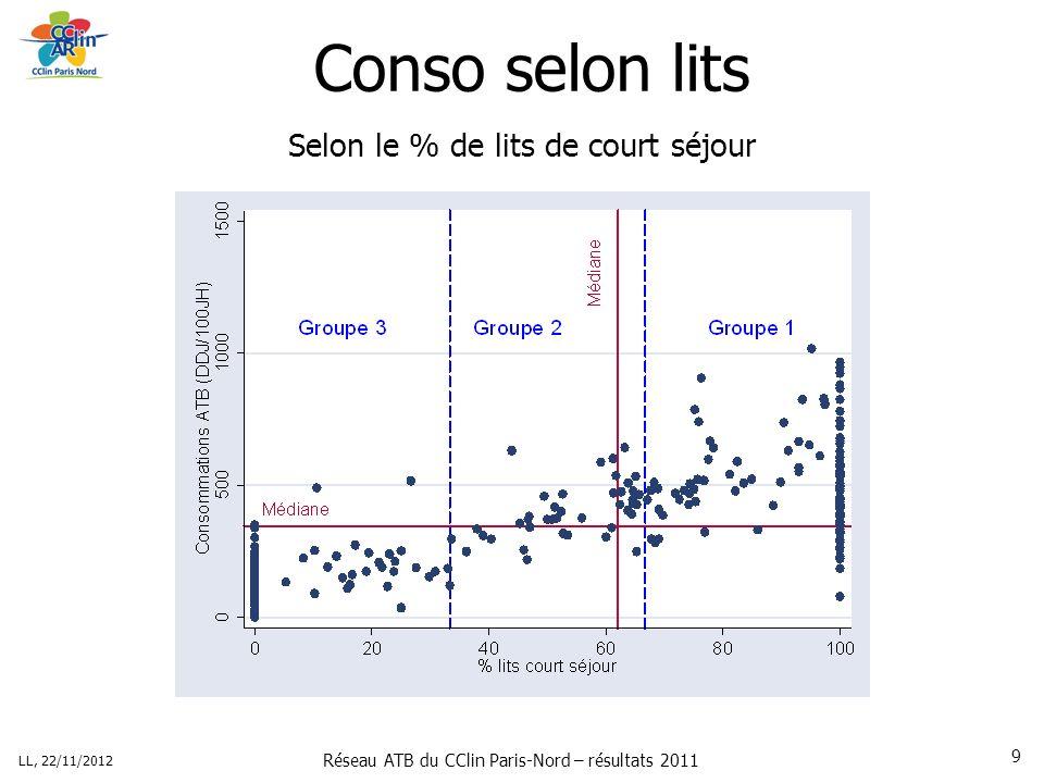 Réseau ATB du CClin Paris-Nord – résultats 2011 LL, 22/11/2012 9 Conso selon lits Selon le % de lits de court séjour
