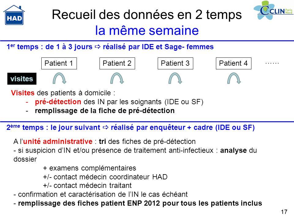 17 Recueil des données en 2 temps la même semaine Patient 1Patient 2Patient 3Patient 4 visites 1 er temps : de 1 à 3 jours réalisé par IDE et Sage- fe