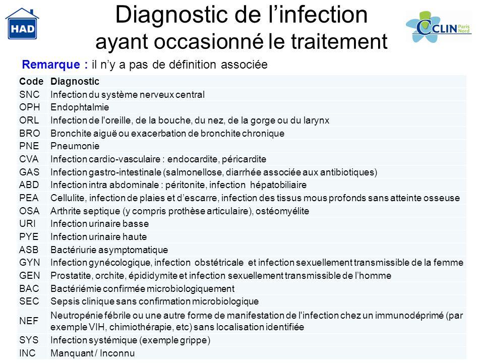 37 Diagnostic de linfection ayant occasionné le traitement CodeDiagnostic SNCInfection du système nerveux central OPHEndophtalmie ORLInfection de l'or