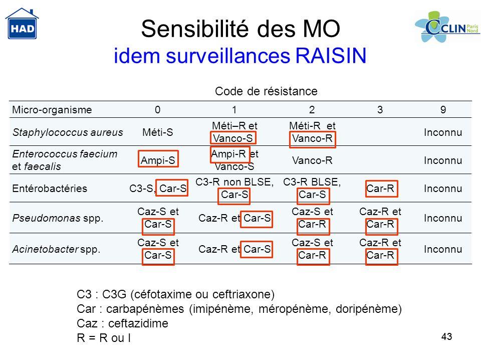 43 Sensibilité des MO idem surveillances RAISIN C3 : C3G (céfotaxime ou ceftriaxone) Car : carbapénèmes (imipénème, méropénème, doripénème) Caz : ceft