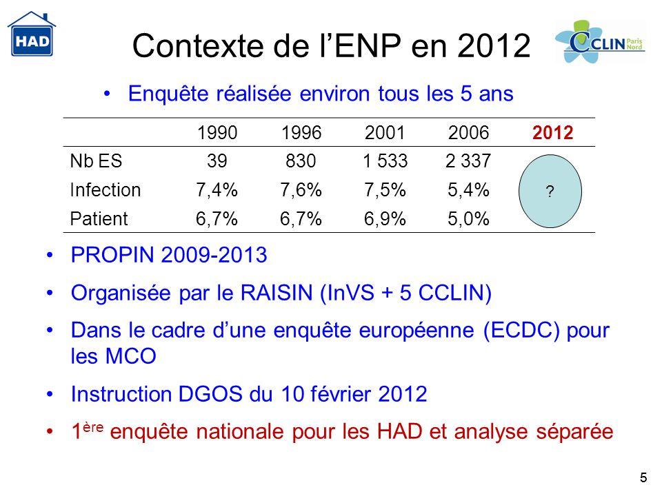 55 Contexte de lENP en 2012 19901996200120062012 Nb ES398301 5332 337 Infection7,4%7,6%7,5%5,4% Patient6,7% 6,9%5,0% Enquête réalisée environ tous les